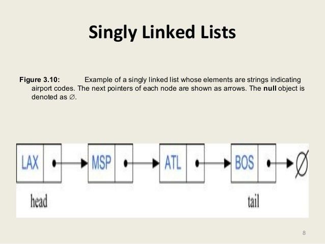 Data Structures- Part7 linked lists
