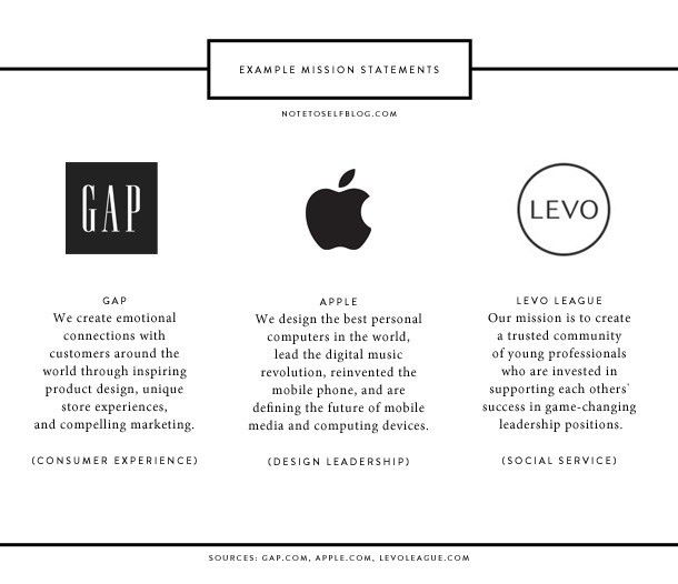 Building a mission statement/value proposition for your brand ...
