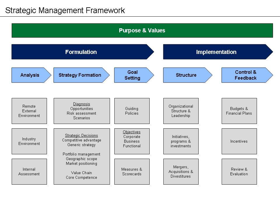 Strategic Management Framework - Strategic planning - Wikipedia ...
