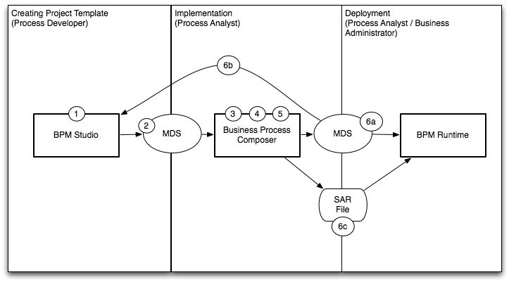 Introduction to Oracle Business Process Composer