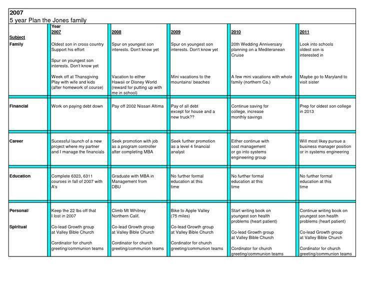 personal five year plan template kvzUAxOu | xayphonekks | Pinterest