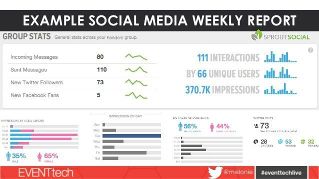 Event Social Media Measurement Toolkit EventTech 2014