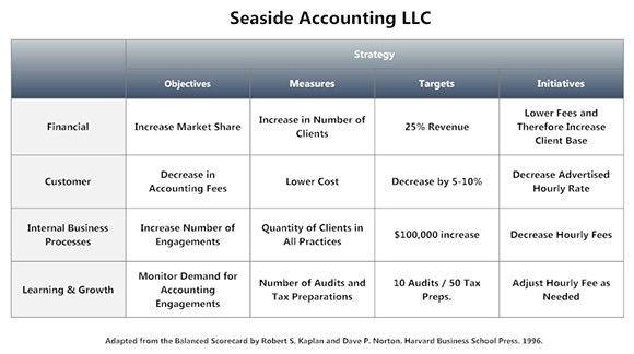 Use balanced scorecards to follow through on business strategy
