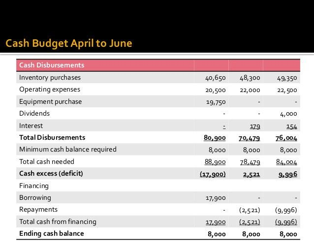 accounting budget template | Template