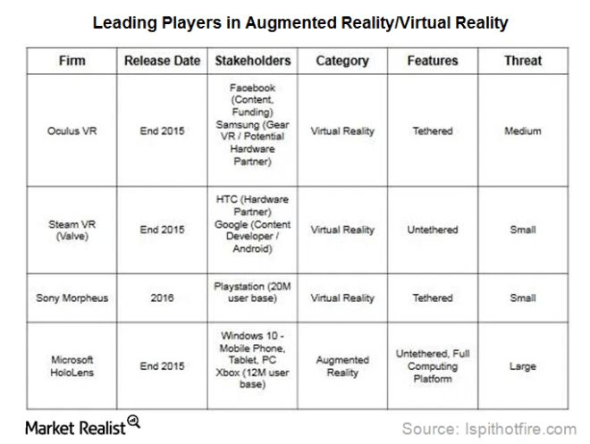 Microsoft Partners with Oculus to Explore Virtual Reality Space ...