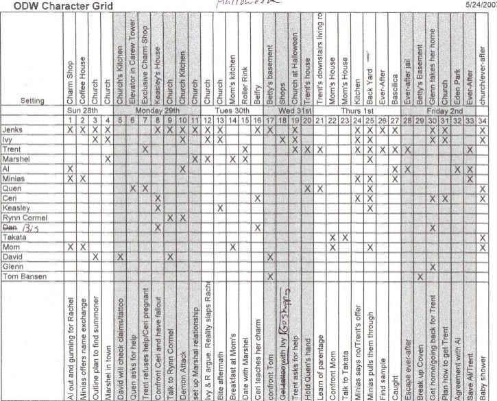Karen Woodward: Outlining: Kim Harrison's Character Grid