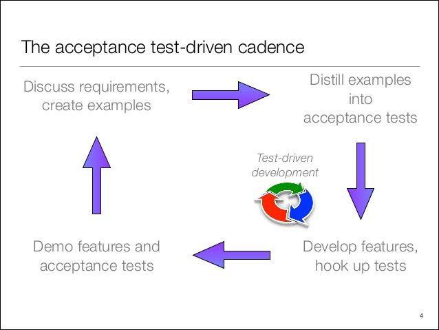 Acceptance Test-driven Development with Cucumber-jvm