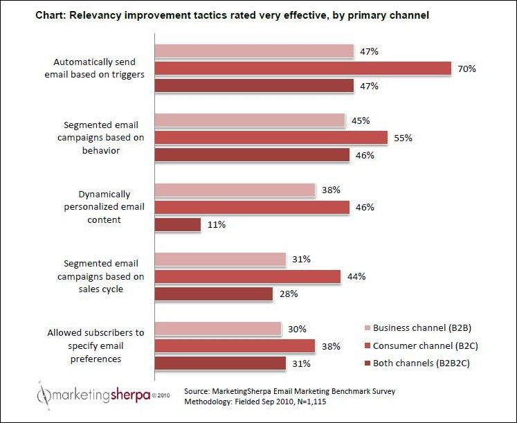 Email Marketing: How to overcome segmentation challenges and ...