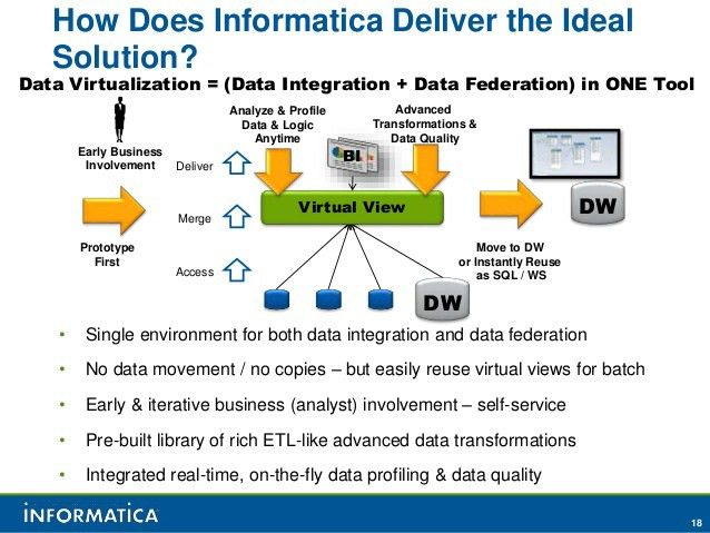 Informatica agile virtualization apr17 2012
