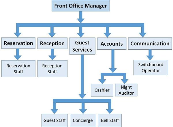 Front Office Management Structure