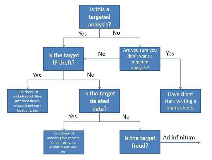 Yes No Decision Tree Template | Girl, Unallocated: Musings on ...