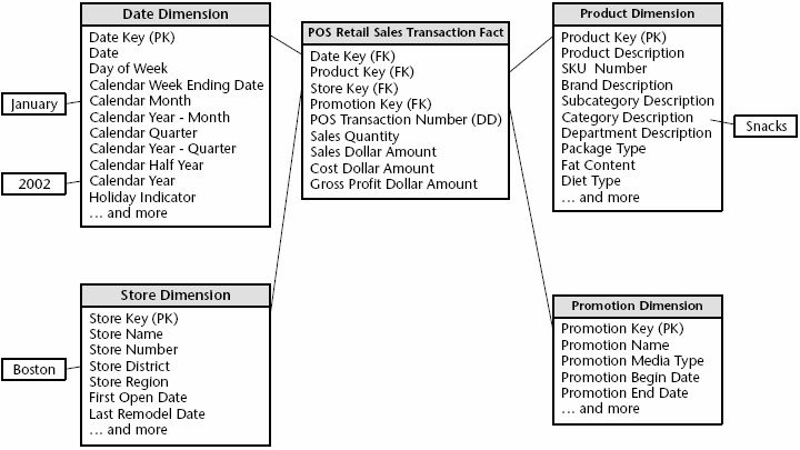 The retail sales star schema, example from [Kimball 02]. | Figure ...