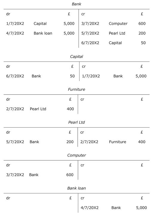 Introduction to bookkeeping and accounting: 2.6 Balancing off ...