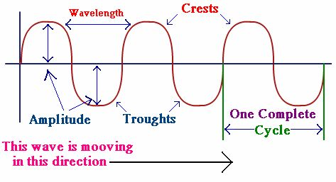 Types of Waves, Different Types of Waves | Physics@TutorVista.com
