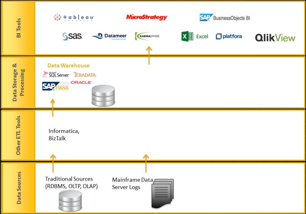 Hadoop is a very disruptive technology | Vesselhead