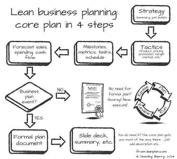 Fundamentals of Lean Business Planning | The U.S. Small Business ...