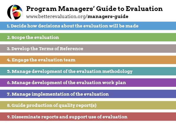 Evaluation Plan | Better Evaluation