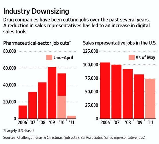 Drug Makers Replace Reps With Digital Tools - WSJ