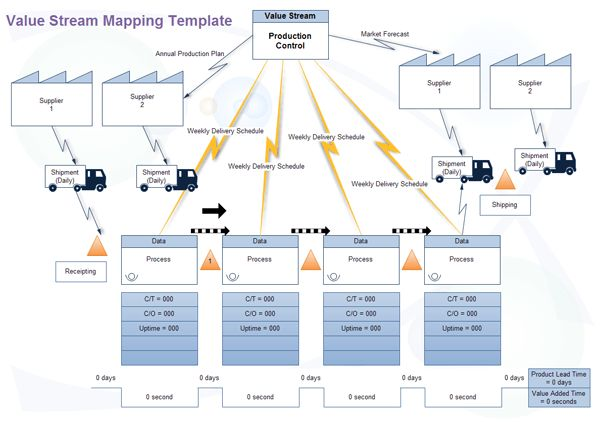 Value Stream Mapping Software - Create a Value Stream Map Rapidly