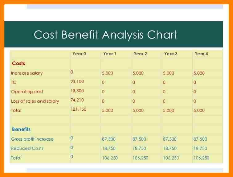 8+ cost and benefit analysis example | packaging clerks