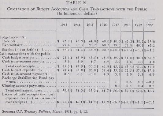 The Cash Budget - the Public Economy -