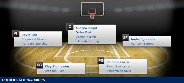 Golden State Warriors Depth Chart - 2014-15 NBA Season   NBA 2014 ...