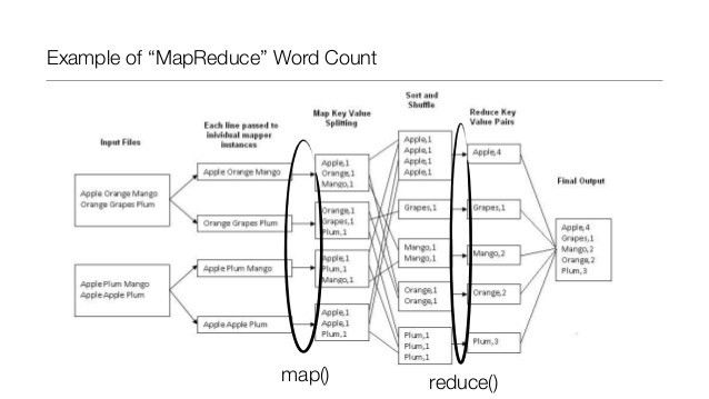 Introduction to MapReduce & hadoop