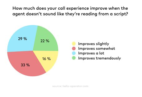 How to deal with 7 unexpected customer support scenarios