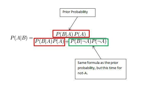 How to use Bayes' Theorem » Foxhole Atheism