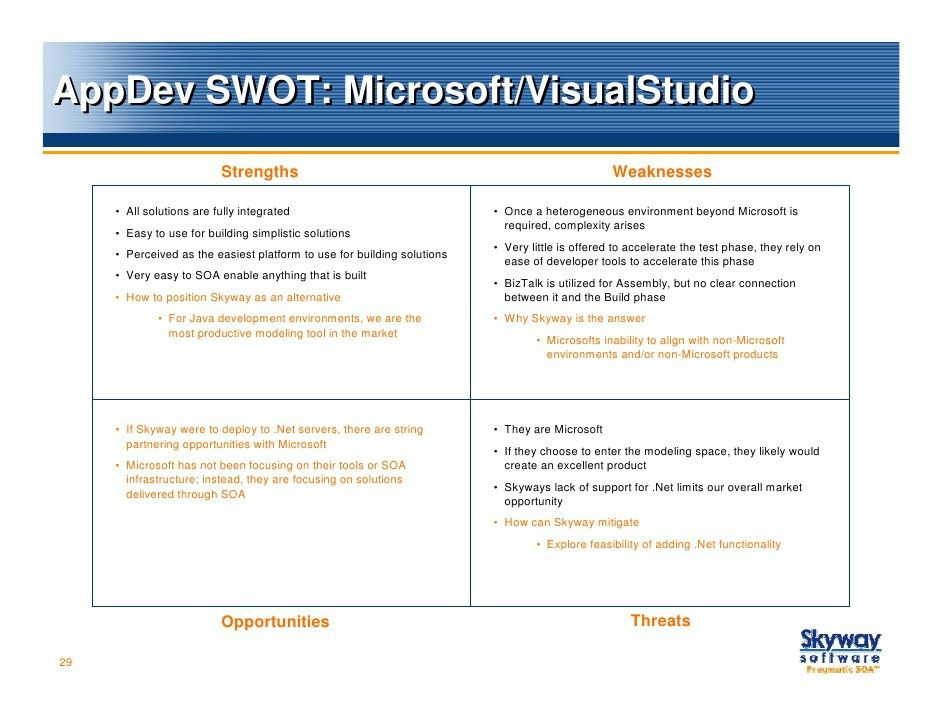 Competitive Analysis w SWOT Matrix