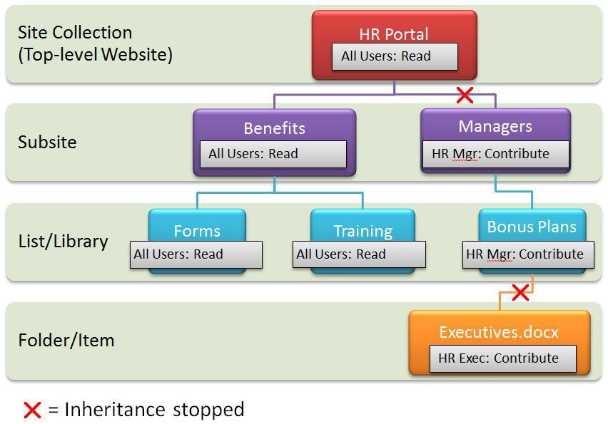 microsoft dynamics 365 service administrator role. sharepoint ...