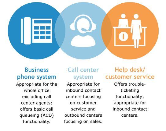 Inbound Call Center Archives -