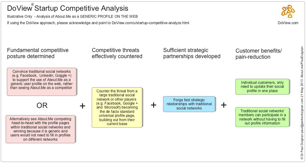 DoView® Competitive Analysis   DoView