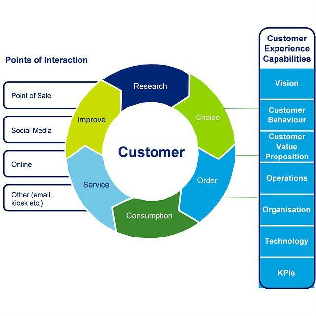 User Experience and Customer Experience what's the Difference ...