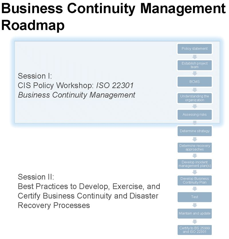 ISO 22301 Business Continuity Plan / Disaster Recovery