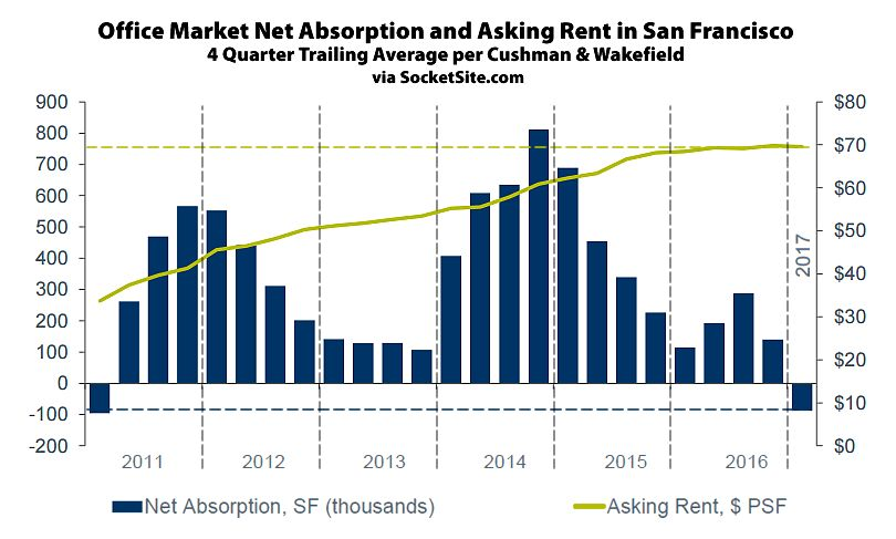 SocketSite™   Office Rents in San Francisco Slip, Vacancy Rate ...