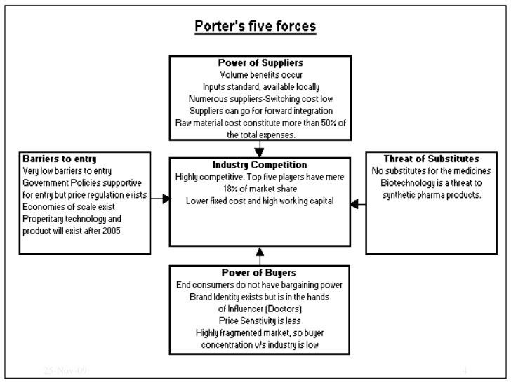 Porter'S Five Force Model In Pharma Industries