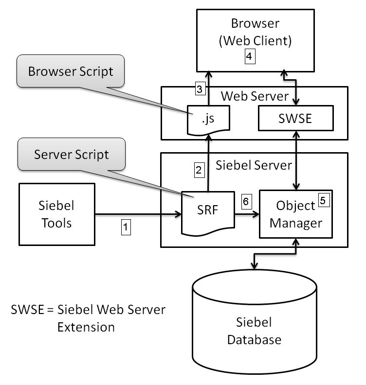 Siebel Summer Essentials: Browser Script Architecture - The Siebel Hub