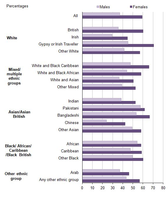 2011 Census analysis - Office for National Statistics