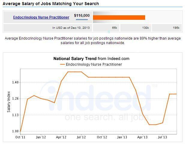 Best Paying Nurse Practitioner Careers | 2017 NurseJournal.org