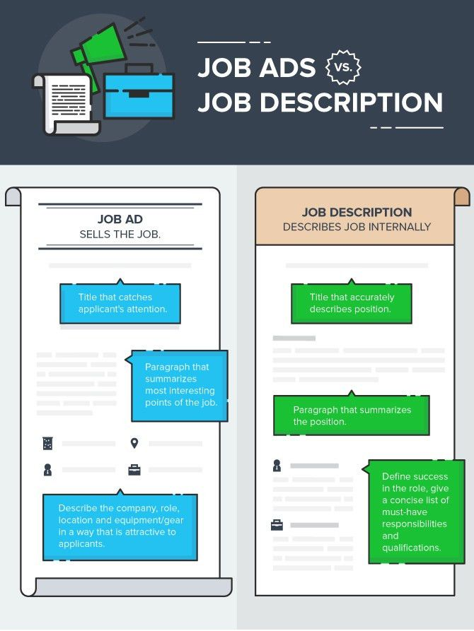 How To Write a Job Posting That Works [Examples and Templates]