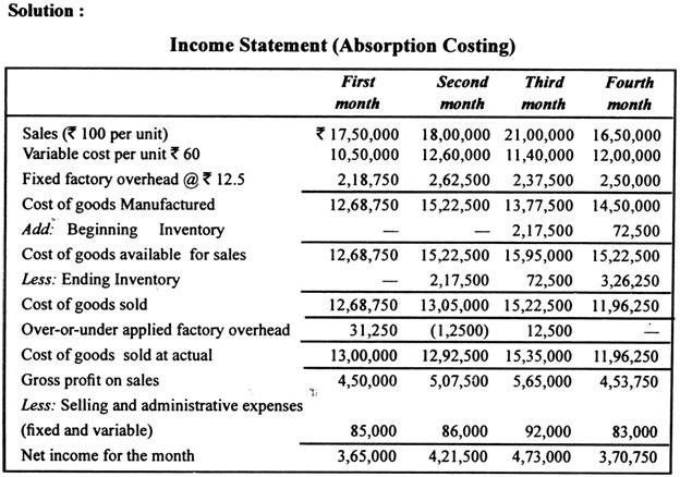 Sample Contribution Income Statement. Contribution Margin Income ...