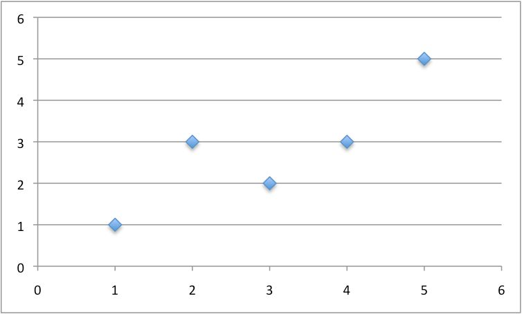 How To Implement Simple Linear Regression From Scratch With Python ...