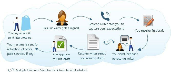 Frequently Asked Questions - CV Writing Services - Resume writing ...