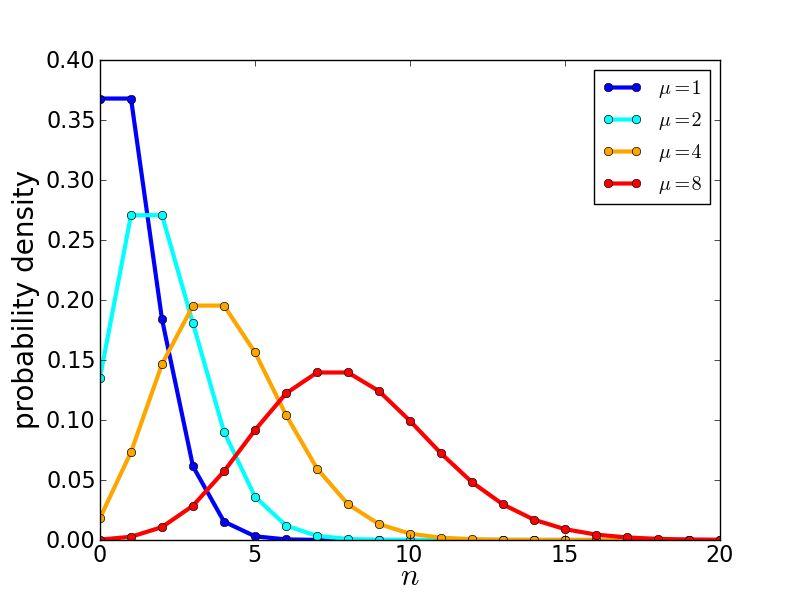 Error estimation in astronomy: A guide - INSPIRE-HEP