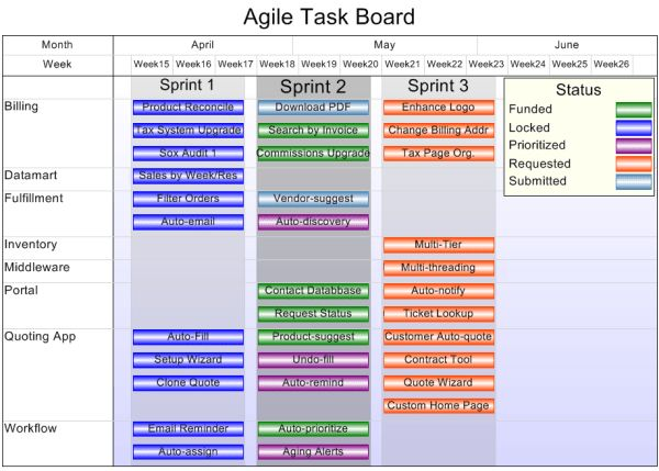 Struggling with Reporting the Status of Your Agile Projects ...