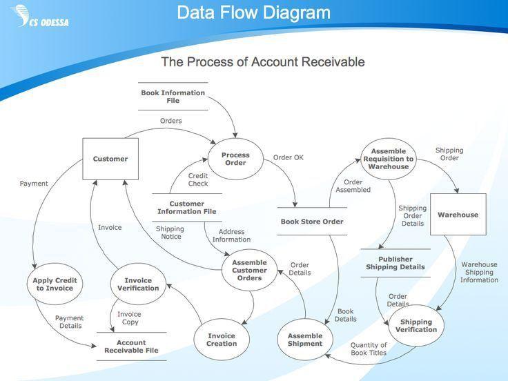 Best 25+ Process flow diagram ideas on Pinterest | Workflow ...
