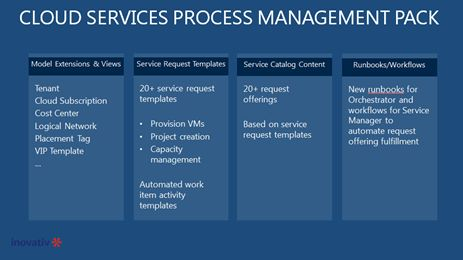 Service Requests System Center Cloud Services Process Pack Failed ...