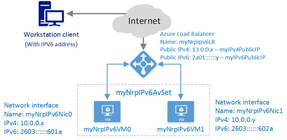 Deploy an Internet-facing load-balancer with IPv6 - Azure template ...