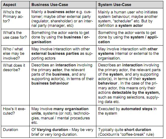 analysis - System use case Vs. Business use case - Stack Overflow